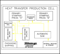 Heat Transfer Industry Production Cells